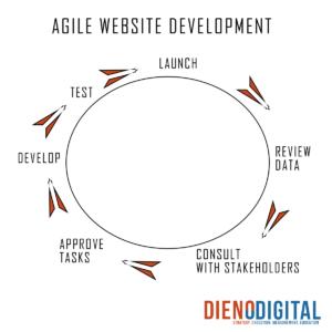 agile website development
